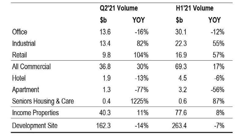 rca Q2 2021 volumes